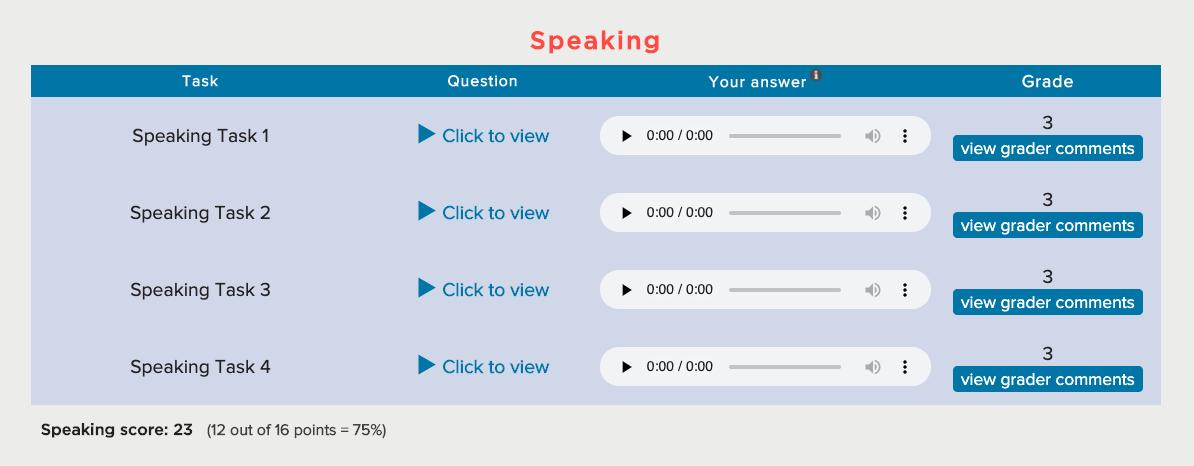 Speaking Grade of TOEFL Practice Full Test